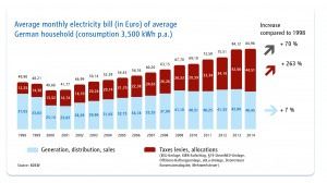 Figure 3: Development of consumer power prices in Germany